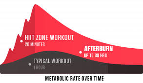 HIIT workout; Afterburn, The Afterburn Effect